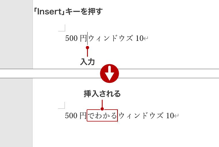「Insert」キーを押して「挿入モード」に切り替える。文字を入力すると、入力済みの文字の前に挿入される。
